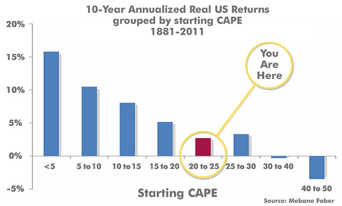 10 year annualized CAPE P/E returns 1881-2011