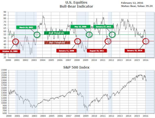 bull bear indicator 2-12-2016