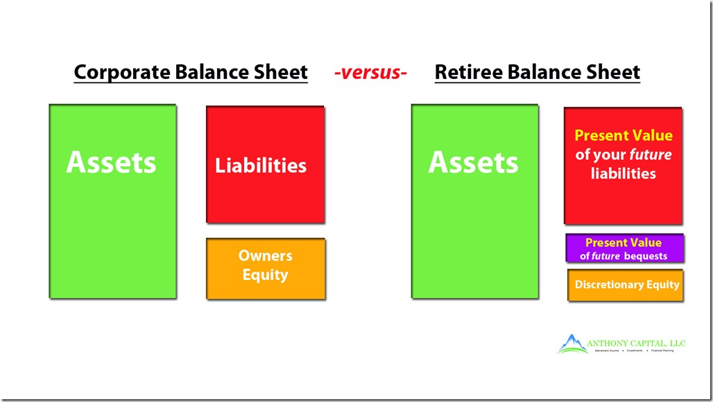 Household Balance Sheet
