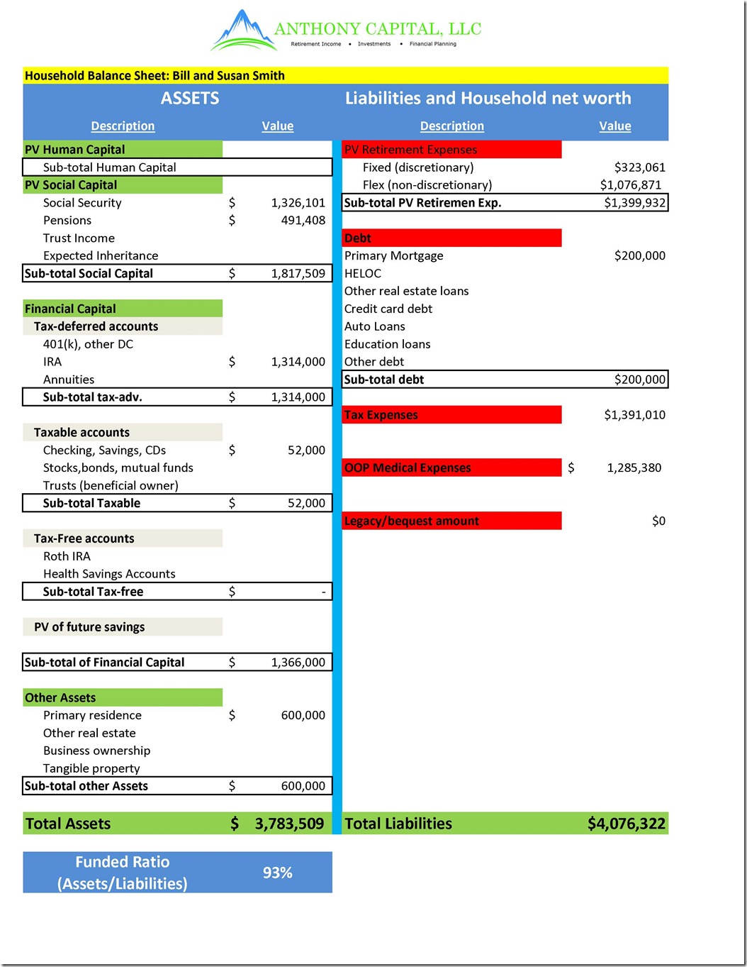 Itemized Houshold Balance Sheet Bill and Susan